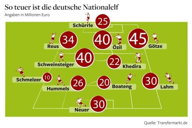 Marktwert Fußball Nationalmannschaft von Transfermarkt.de