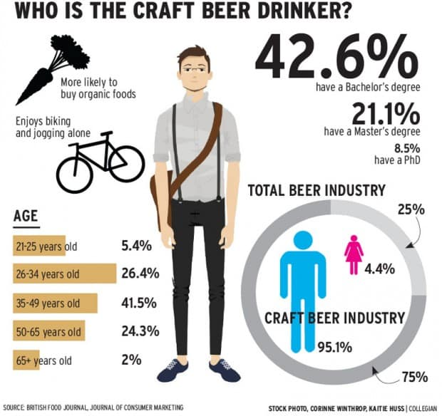 Craft Beer Market Share Graph