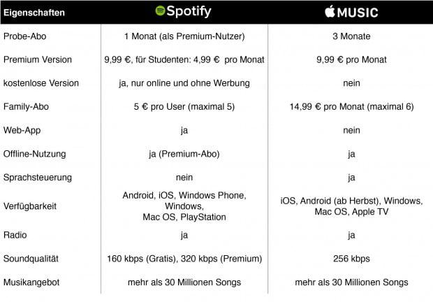 Grafik-Vergleich-Spotify-Apple