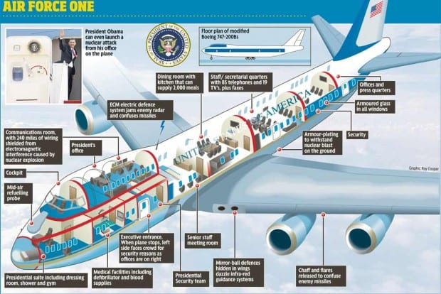Die Air Force One das wohl sicherste Flugzeug der Welt