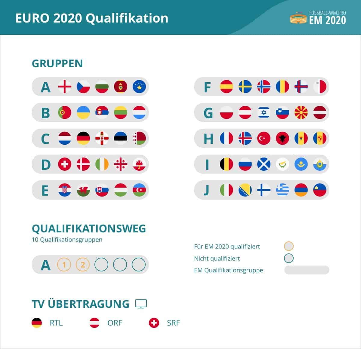 Deutsche Gruppe Wm 2020